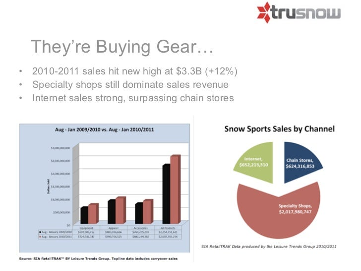 They're Buying Gear…•   2010-2011 sales hit new high at $3.3B (+12%)•   Specialty shops still dominate sales revenue•   In...