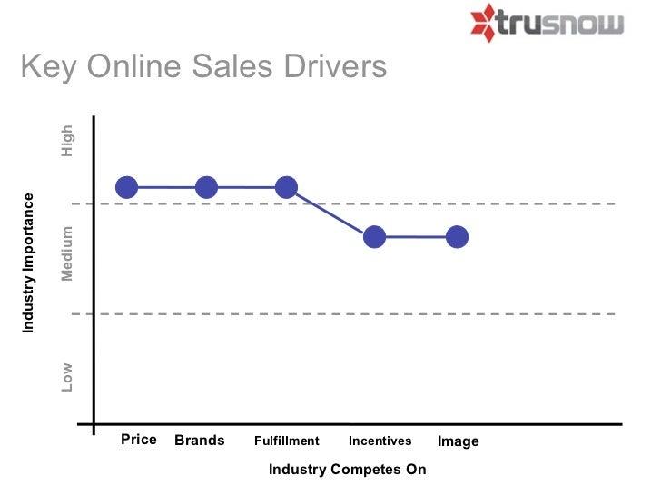 Key Online Sales Drivers                      HighIndustry Importance                      Medium                      Low...