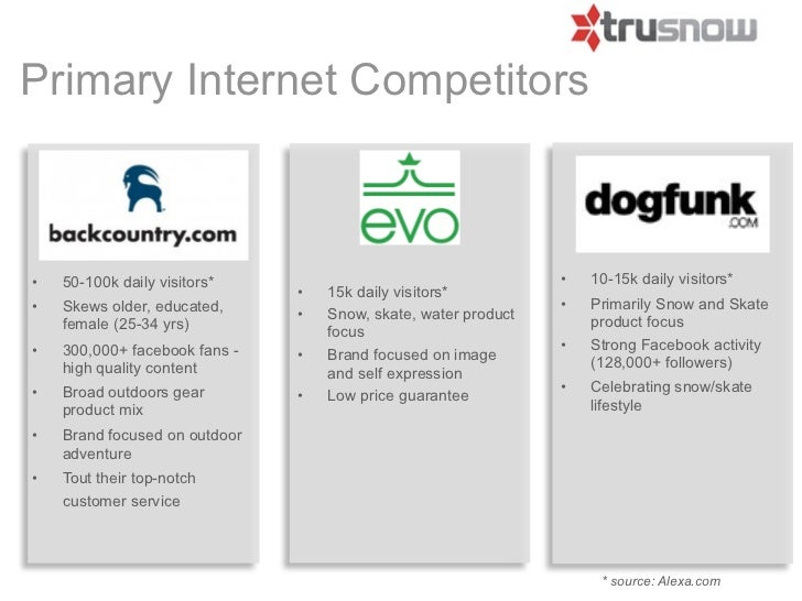 Primary Internet Competitors•   50-100k daily visitors*                                     •   10-15k daily visitors*    ...