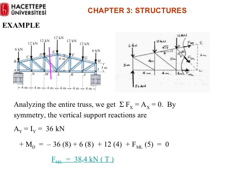 Trusses the method of sections example analyzing the entire truss ccuart Choice Image