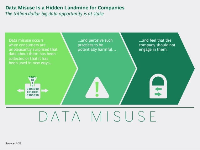 Data misuse occurs when consumers are unpleasantly surprised that data about them has been collected or that it has been u...