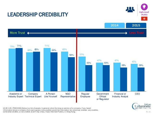 academic opinion on leadership trustworthiness and The problem to be investigated is the relationship between leadership, ethical stewardship and trustworthiness in corporate organizations understanding the relationship between these three elements is central to the understanding of emerging trends in organizational culture and stakeholder need paradigms in the global market.