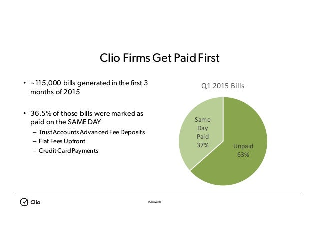 #ClioWeb Clio Firms Get PaidFirst • ~115,000 bills generated in the first 3 months of 2015 • 36.5% of those bills were mar...