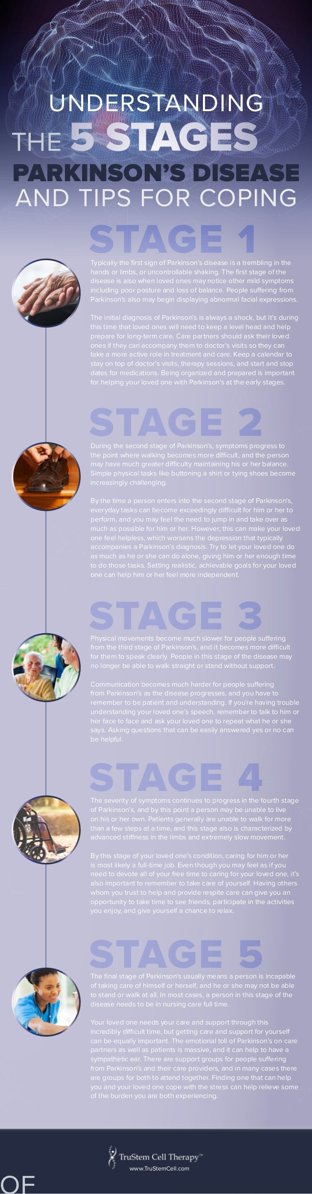 STAGE 2 STAGE 3 STAGE 4 STAGE 5 STAGE 1Typically the first sign of Parkinson's disease is a trembling in the hands or limb...