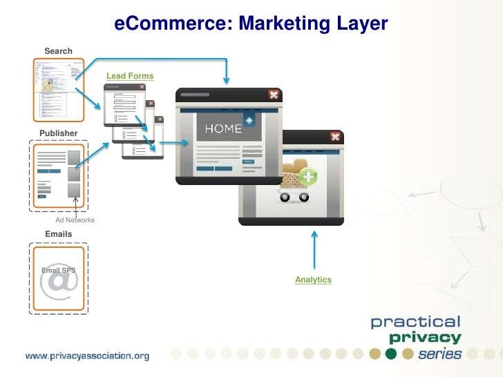 eCommerce: Service Layer<br />E-Commerce<br />Web Hosting<br />Customer Support<br />Support<br />