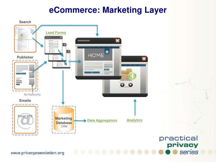 eCommerce: Marketing Layer<br />