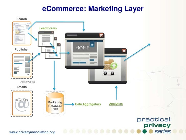 eCommerce: Marketing Layer<br />Search<br />