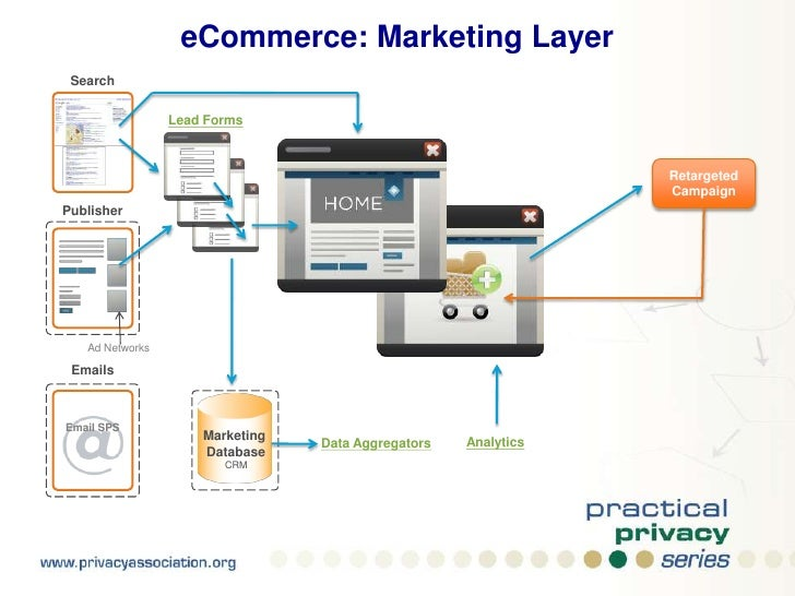 eCommerce: Marketing Layer<br />Search<br />Publisher<br />Ad Networks<br />Emails<br />Email SPS<br />Analytics<br />