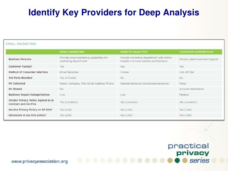 Part II<br />Service Provider Management<br />