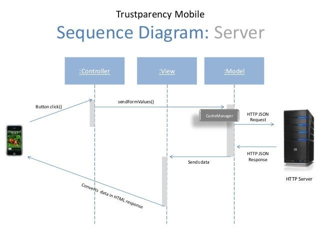 Trustparency mobile architecture 5 trustparency mobile sequence diagram ccuart Gallery