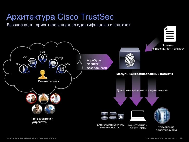 Архитектура Cisco TrustSecБезопасность, ориентированная на идентификацию и контекст                                       ...