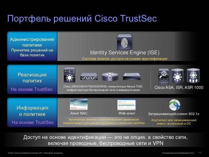 Портфель решений Cisco TrustSec  Администрирование      политики   Принятие решений на       базе политик                 ...
