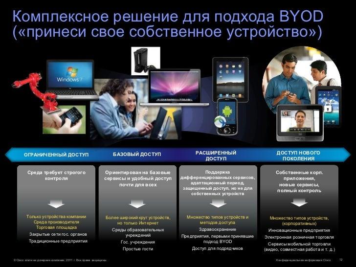 Комплексное решение для подхода BYOD(«принеси свое собственное устройство»)      ОГРАНИЧЕННЫЙ ДОСТУП                      ...