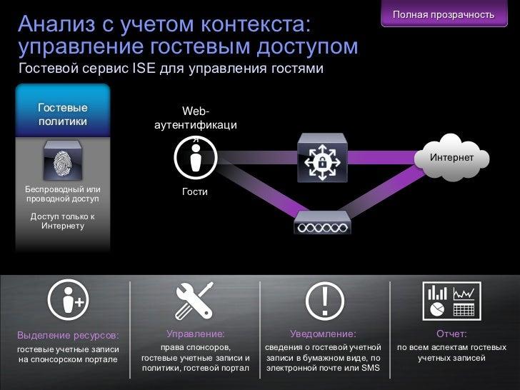 Полная прозрачностьАнализ с учетом контекста:управление гостевым доступомГостевой сервис ISE для управления гостями       ...
