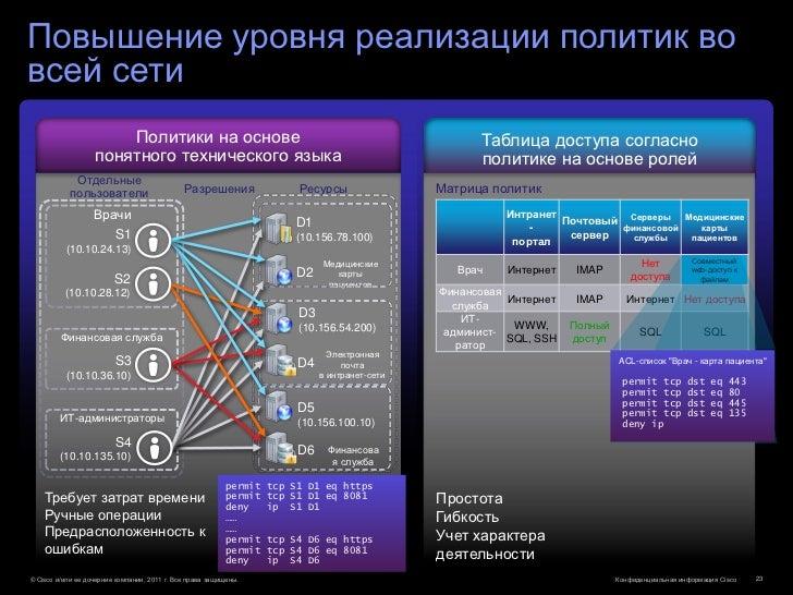 Повышение уровня реализации политик вовсей сети                       Политики на основе                                  ...