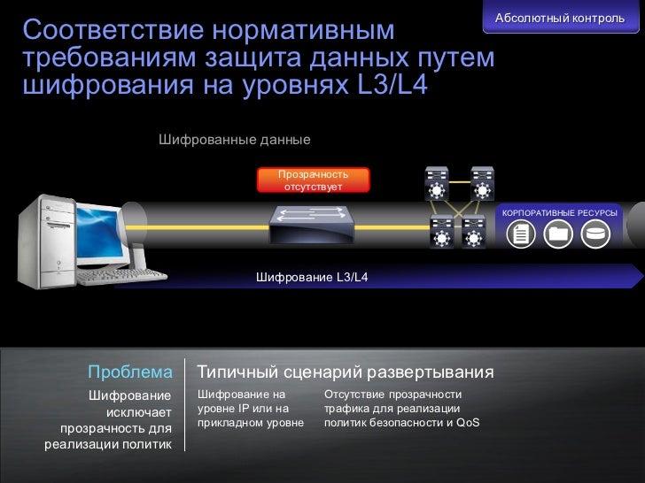 Абсолютный контрольСоответствие нормативнымтребованиям защита данных путемшифрования на уровнях L3/L4                     ...