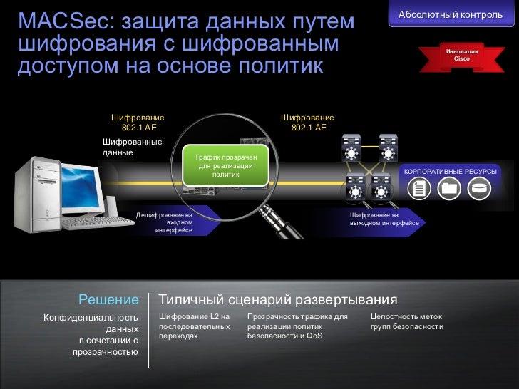 MACSec: защита данных путем                                                                                               ...