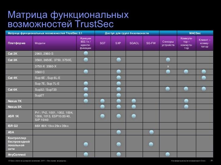 Матрица функциональныхвозможностей TrustSecМатрица функциональных возможностей TrustSec 2.1                               ...