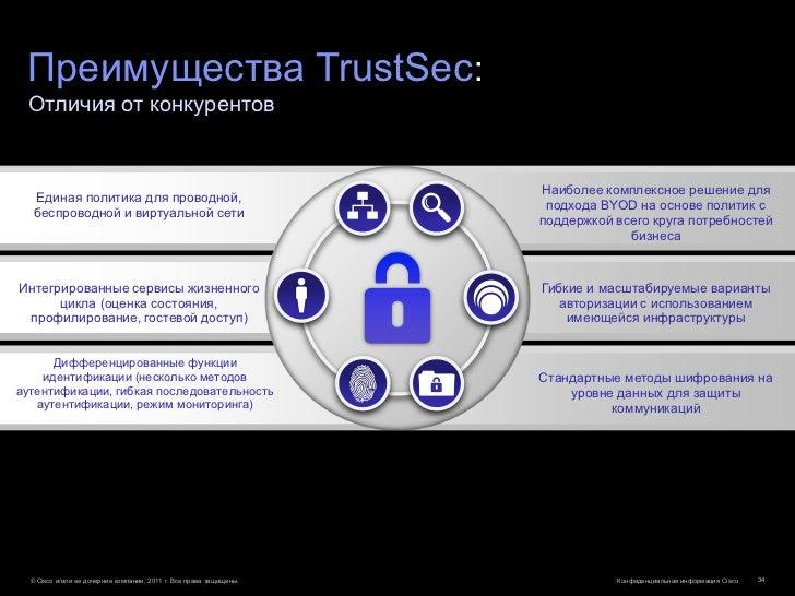 Преимущества TrustSec: Отличия от конкурентов                                                                    Наиболее ...
