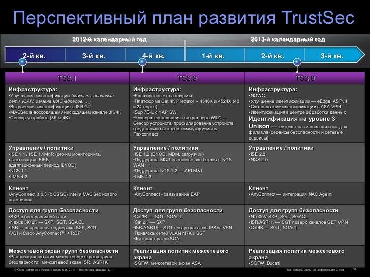 Перспективный план развития TrustSec                                       2012-й календарный год                         ...