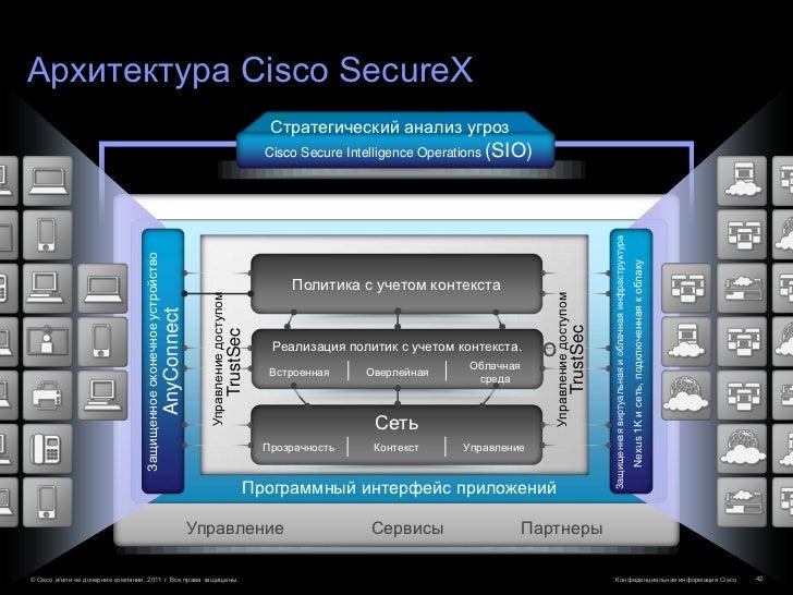 Архитектура Cisco SecureX                                                                                                 ...