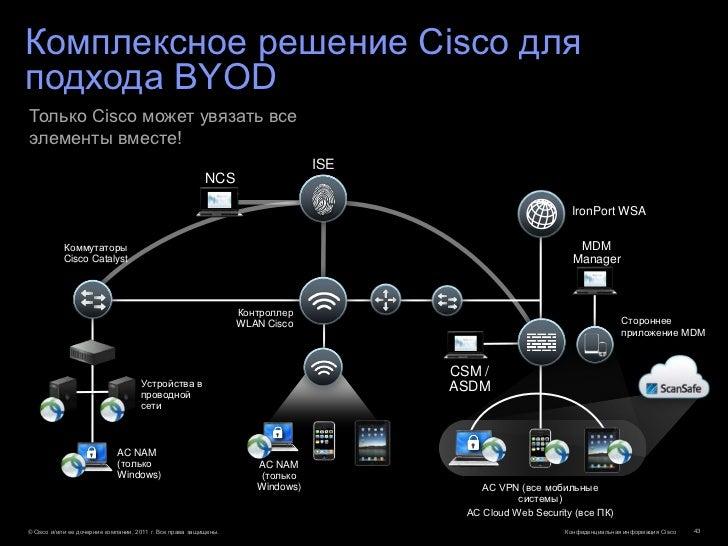 Комплексное решение Cisco дляподхода BYODТолько Cisco может увязать всеэлементы вместе!                                   ...