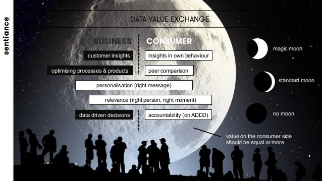 DATA VALUE EXCHANGE insights in own behaviourcustomer insights peer comparisonoptimising processes & products personalisat...