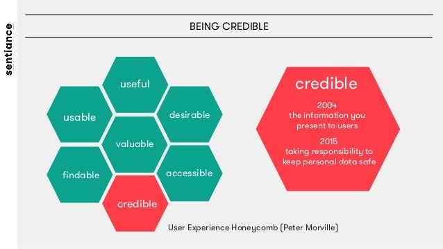 BEING CREDIBLE useful usable  desirable credible valuable findable  accessible  User Experience Honeycomb (Peter Morville) ...
