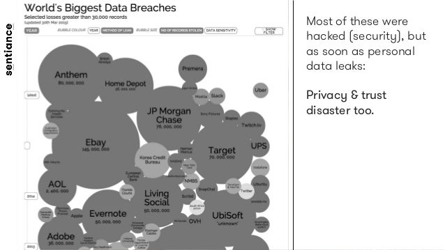 Most of these were hacked (security), but as soon as personal data leaks:   Privacy & trust disaster too.