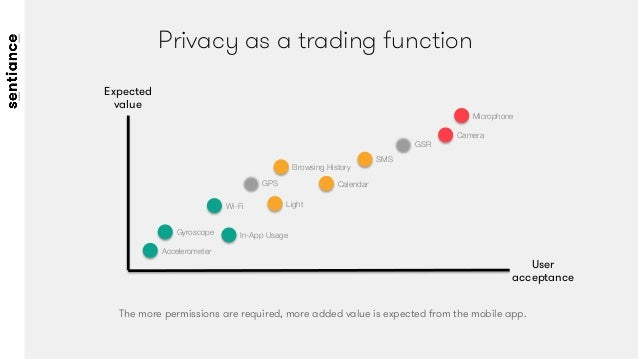 Privacy as a trading function Accelerometer Gyroscope Microphone Camera In-App Usage GPS Expected value User acceptance Wi...