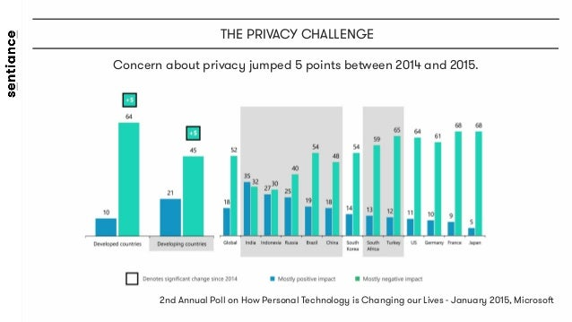 2nd Annual Poll on How Personal Technology is Changing our Lives - January 2015, Microsoft    Concern about privacy jump...