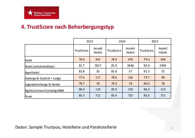 4.TrustScore nach Beherbergungstyp 12Daten:Sample Trustyou,Hotellerie und Parahotellerie 2013 2014 2015 TrustScore Anza...