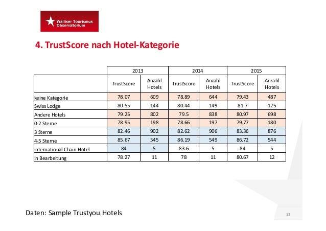 4.TrustScore nach Hotel‐Kategorie 13Daten:Sample Trustyou Hotels 2013 2014 2015 TrustScore Anzahl Hotels TrustScore Anz...