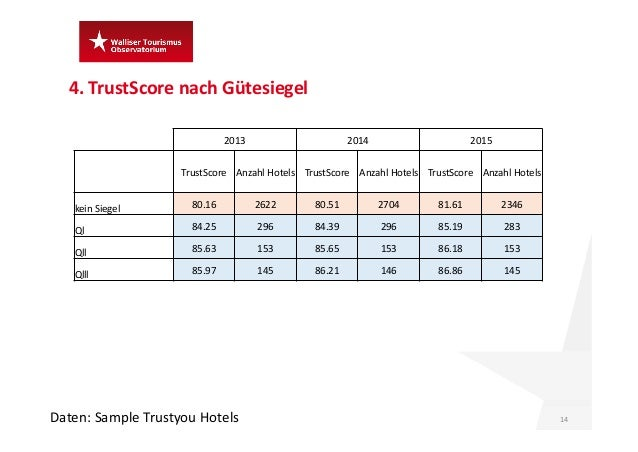 4.TrustScore nach Gütesiegel 14Daten:Sample Trustyou Hotels 2013 2014 2015 TrustScore AnzahlHotels TrustScore AnzahlHo...