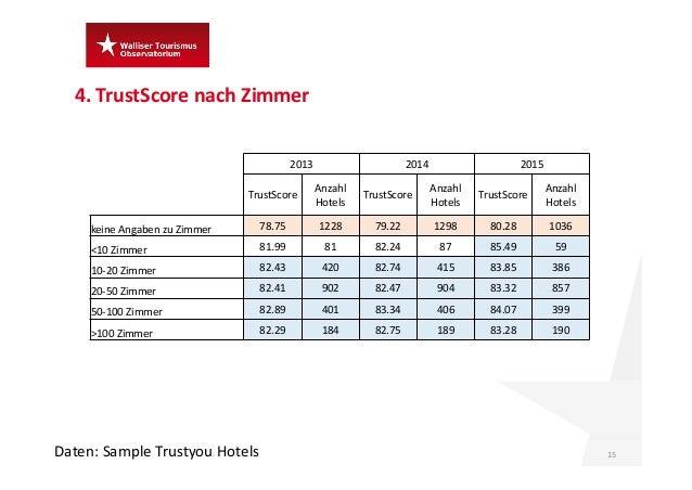 4.TrustScore nach Zimmer 15Daten:Sample Trustyou Hotels 2013 2014 2015 TrustScore Anzahl Hotels TrustScore Anzahl Hote...