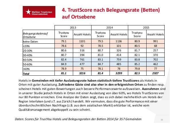 4.TrustScore nach Belegungsrate (Betten) auf Ortsebene 16Daten:Scoresfür TrustYou Hotels und Belegungsraten derBetten...