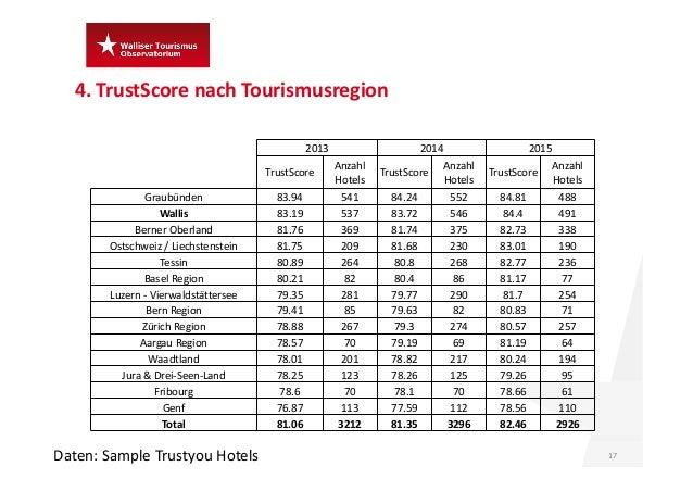 4.TrustScore nach Tourismusregion 17Daten:Sample Trustyou Hotels 2013 2014 2015 TrustScore Anzahl Hotels TrustScore Anz...