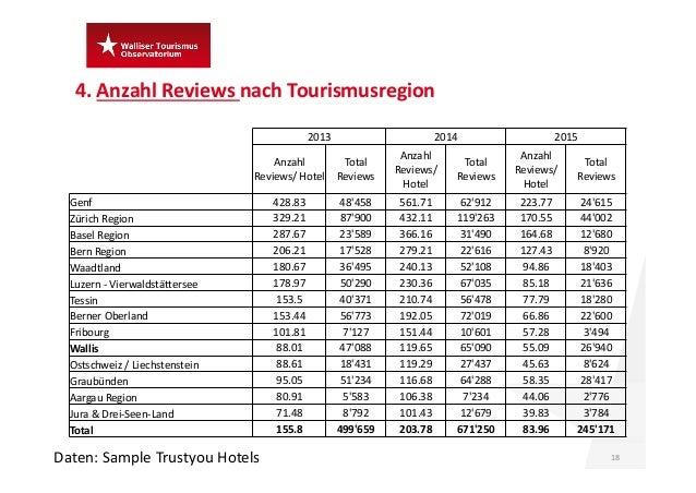 4.Anzahl Reviews nach Tourismusregion 18Daten:Sample Trustyou Hotels 2013 2014 2015 Anzahl Reviews/Hotel Total Review...