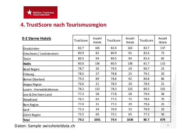 TrustScore Anzahl Hotels TrustScore Anzahl Hotels TrustScore Anzahl Hotels Graubünden 82.7 165 82.4 163 82.7 137 Ostsch...