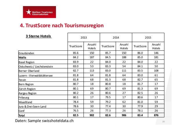 4.TrustScore nach Tourismusregion 20 3SterneHotels Daten:Sample swisshoteldata.ch 2013 2014 2015 TrustScore Anzahl Ho...