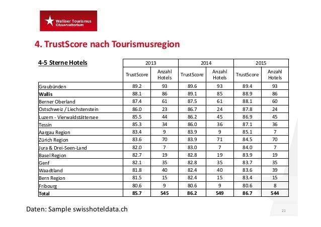 4.TrustScore nach Tourismusregion 21 4‐5SterneHotels Daten:Sample swisshoteldata.ch 2013 2014 2015 TrustScore Anzahl ...