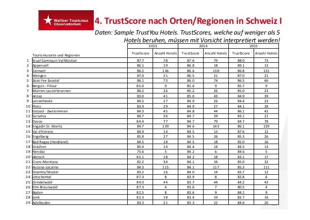 4.TrustScore nach Orten/Regionen inSchweizI 22 Daten:Sample TrustYou Hotels.TrustScores,welcheauf weniger als 5 Ho...