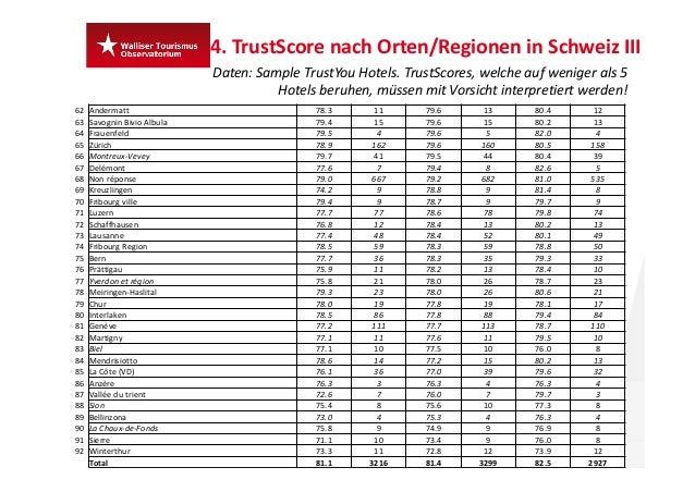 24 4.TrustScore nach Orten/Regionen inSchweizIII Daten:Sample TrustYou Hotels.TrustScores,welcheauf weniger als 5 ...