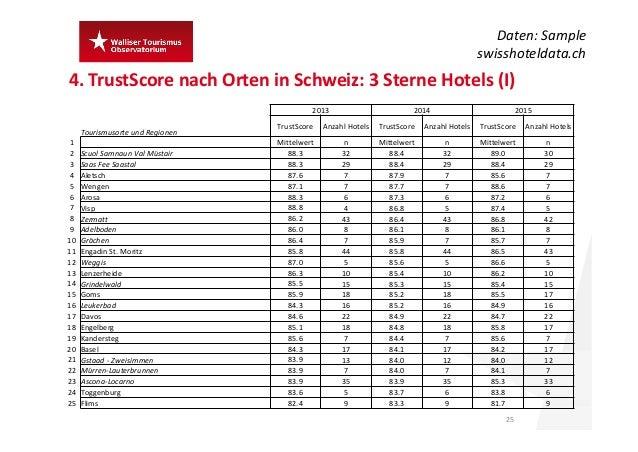 4.TrustScore nach Orten inSchweiz:3SterneHotels (I) 25 Daten:Sample swisshoteldata.ch 2013 2014 2015 Tourismusorte ...
