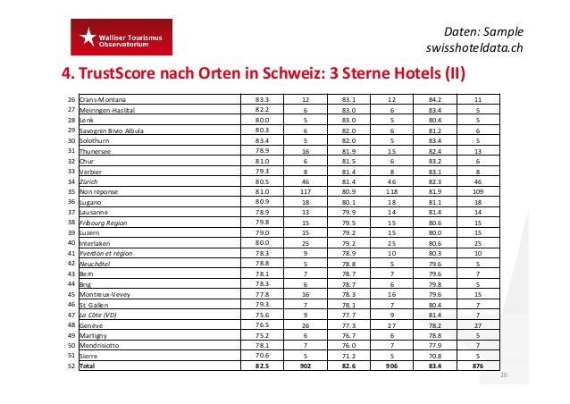 4.TrustScore nach Orten inSchweiz:3SterneHotels (II) 26 Daten:Sample swisshoteldata.ch 26 Crans‐Montana 83.3 12 83.1...