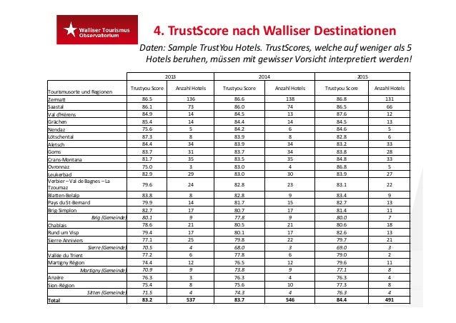 4.TrustScore nach Walliser Destinationen 28 Daten:Sample TrustYou Hotels.TrustScores,welcheauf weniger als 5 Hotels ...