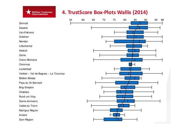 4.TrustScore Box‐PlotsWallis(2014) 29 Daten:Sample TrustYou Hotels.TrustScores,welcheauf weniger als 5 Hotels beru...