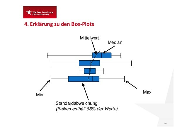 4.Erklärung zu denBox‐Plots 30 Min Max Mittelwert Standardabweichung (Balken enthält 68% der Werte) Median