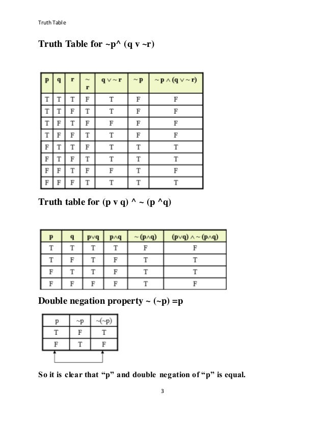 Truth table a r for Ptable and r