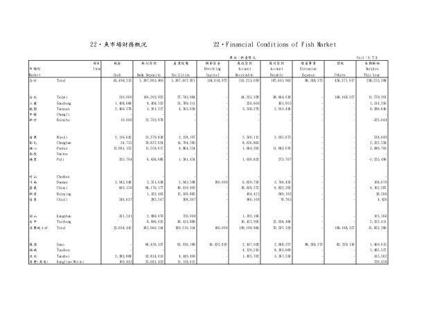 單位:新臺幣元 Unit:N.T.$ 項目 現金 銀行存款 產業設備 調節資金 應收貨款 應付貨款 增產事業 其他 本期餘絀 市場別 Item Revolving Account Account Extension Surplus Market...